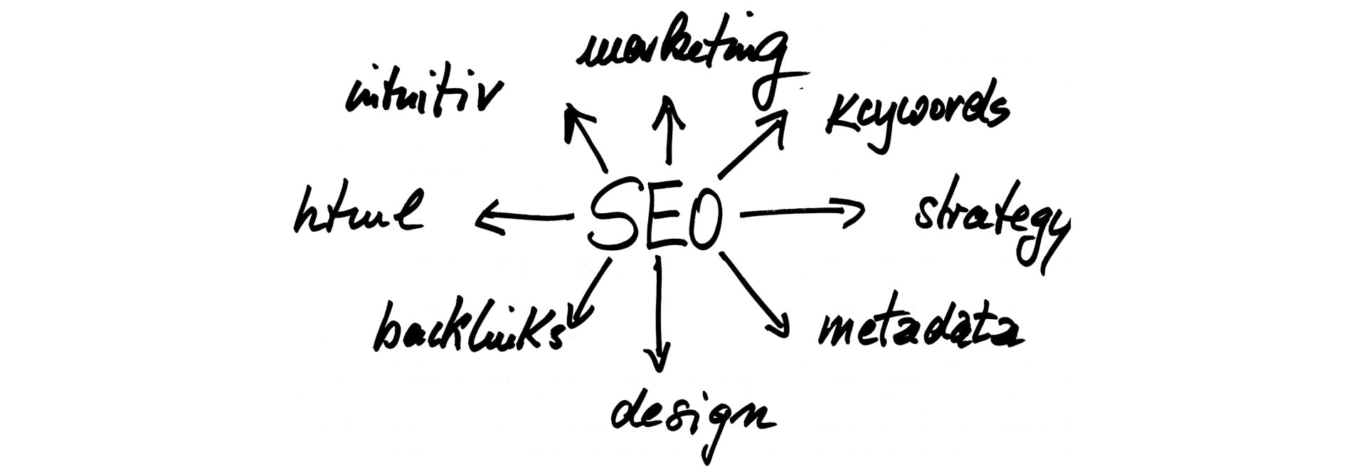 Sharing Links Increases Visibility